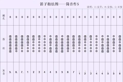 调笛子筒音作2指法表 谁有F调笛子筒音2做的指法表呀