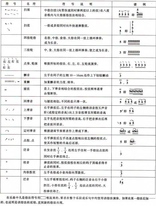 古筝演奏指法记谱符号一览表图片