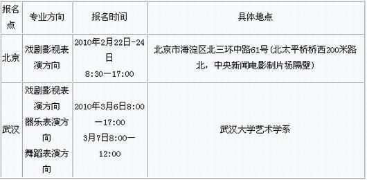《武汉大学播音与主持艺术专业报名登记表》可在武汉大学招生就业信息图片