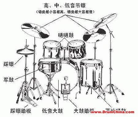 爵士鼓的基本介绍及构造(一)