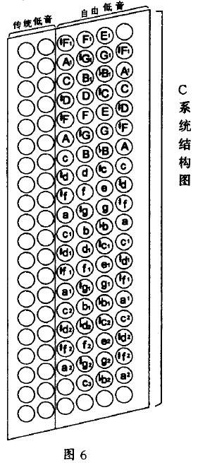 自由低音巴扬特性@左右手键位排列; 手风琴左手键钮图; 巴扬手风琴