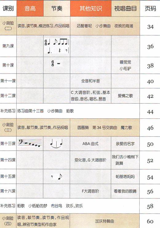 音乐基础知识-乐理·视唱练耳(中级)目录——音乐