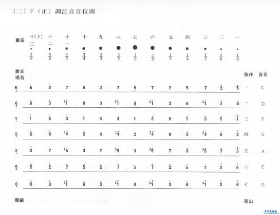 古琴常用音位图图片