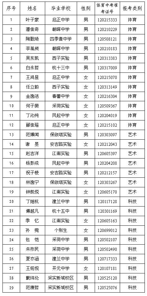 浙江省厦门高级中学2012年高中特长生拟录取2016录取艺术杭州分数线图片