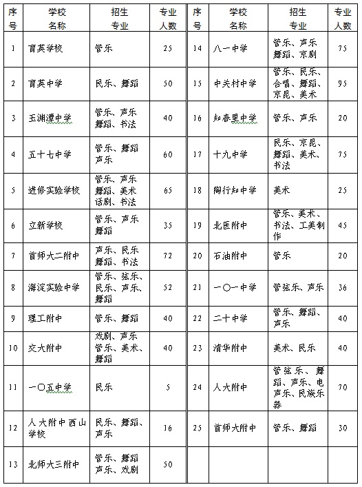 北京市海淀区2012年初中套装特长生招生计划闺蜜艺术初中生冬季图片