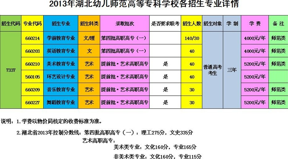 www.fz173.com_湖北幼儿师范高等专科学校有哪些专业及要求。