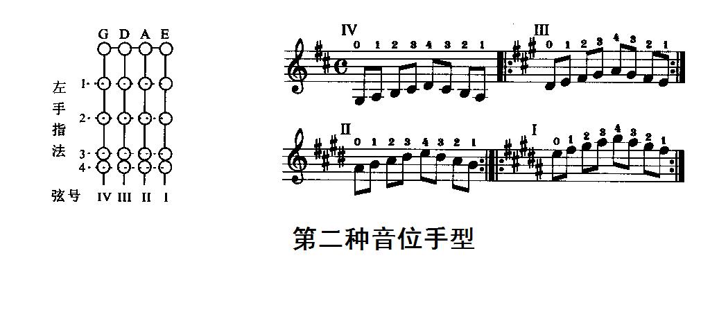 小提琴同一把位的不同手形; 小提琴三把位指法圖圖片圖片