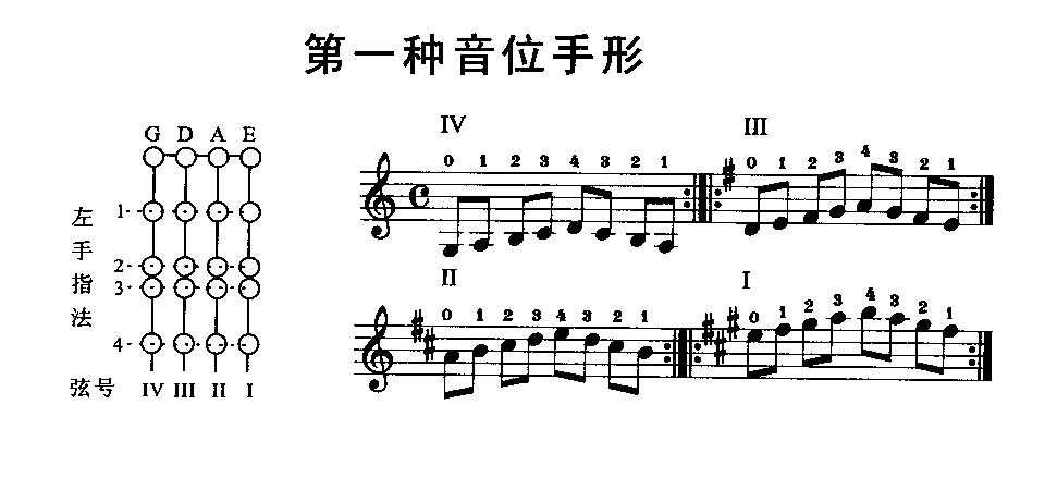 小提琴同一把位的不同手形图片