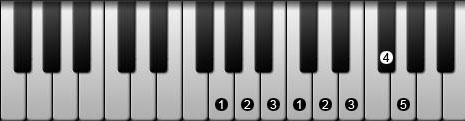 钢琴大调音阶指法示例图片