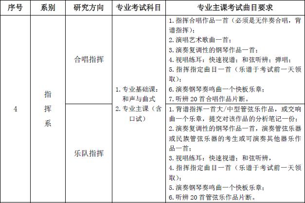 中国音乐学院2015年在职攻读艺术硕士学位招生专业考试要求