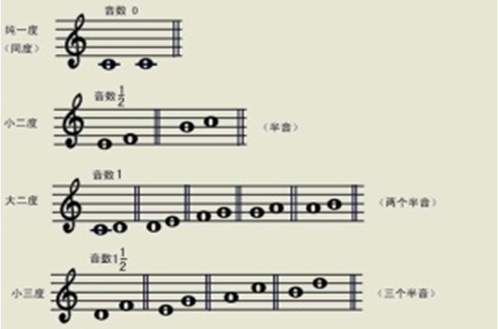 《乐理基础知识》:音程的度数
