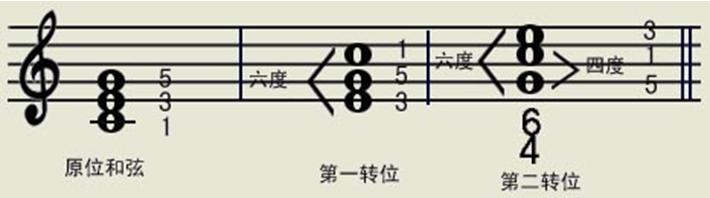 乐理基础知识: 和弦转位