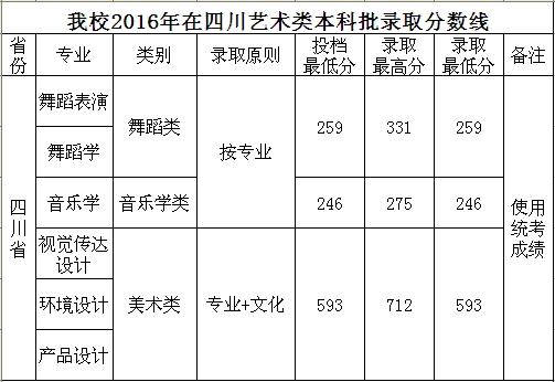 四川工商学院2016年四川艺术类本科批录取分数线
