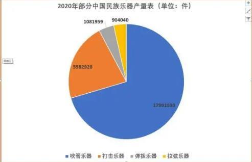 高德平台注册地址2020年我国部分民族乐器产品产量达累计2556万件